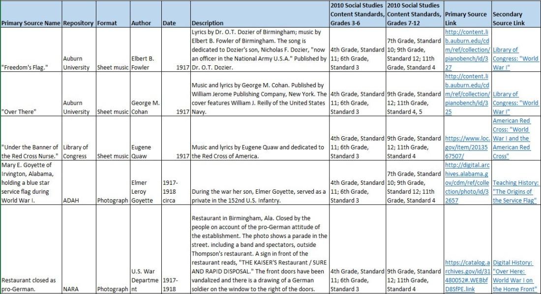 Primary Source Spreadsheet