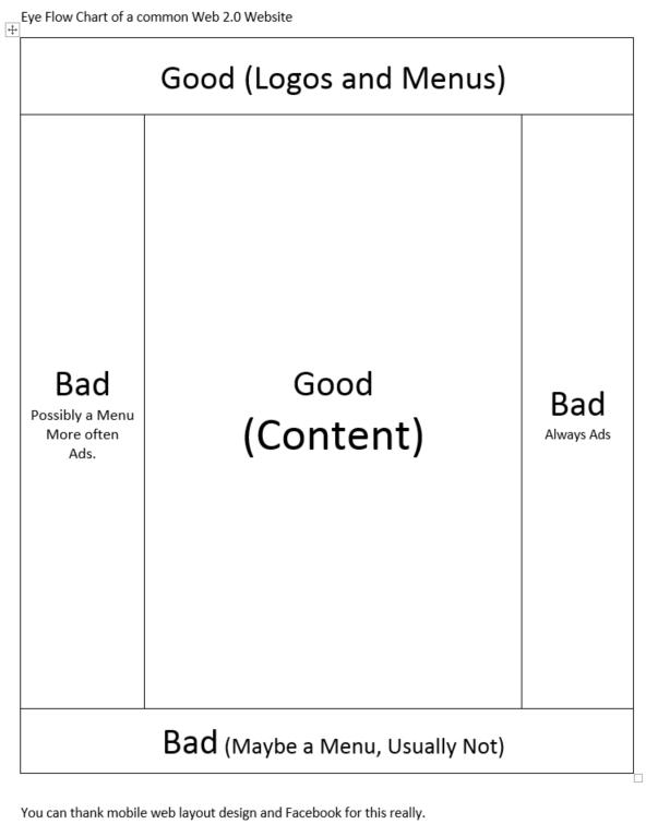 Web Layout Diagram