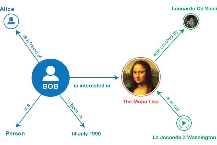 an RDF graph model showing the relationship between an entity names Bob and The Mona Lisa